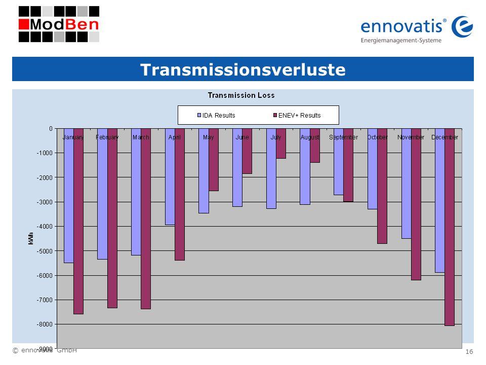 Transmissionsverluste
