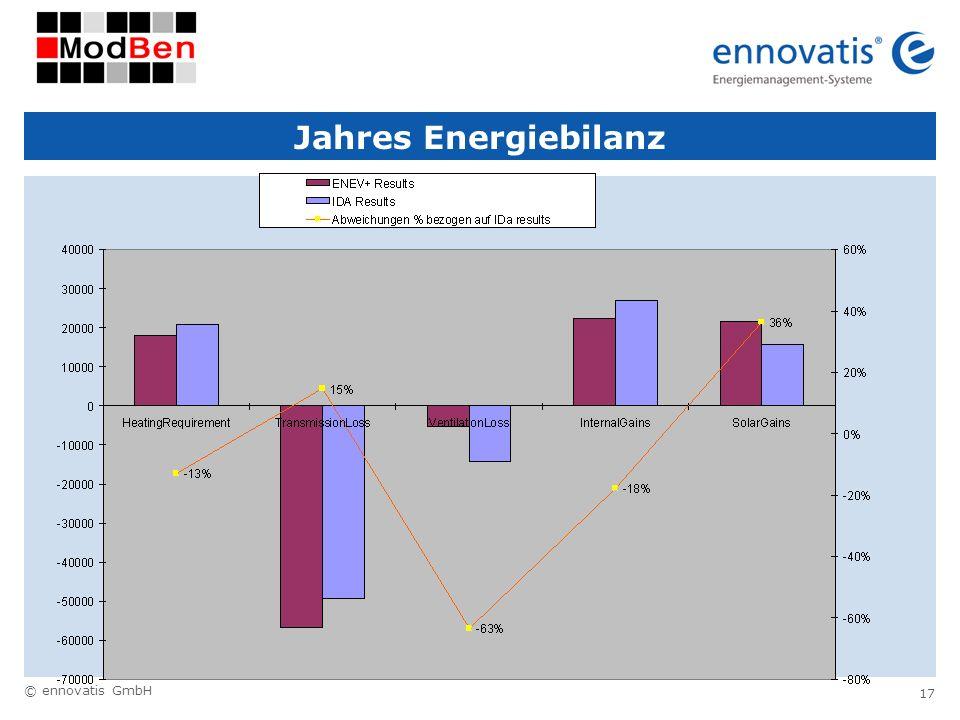 Jahres Energiebilanz