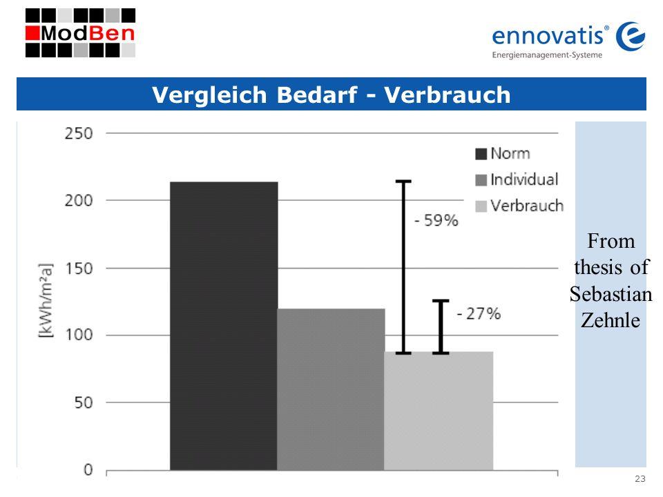 Vergleich Bedarf - Verbrauch
