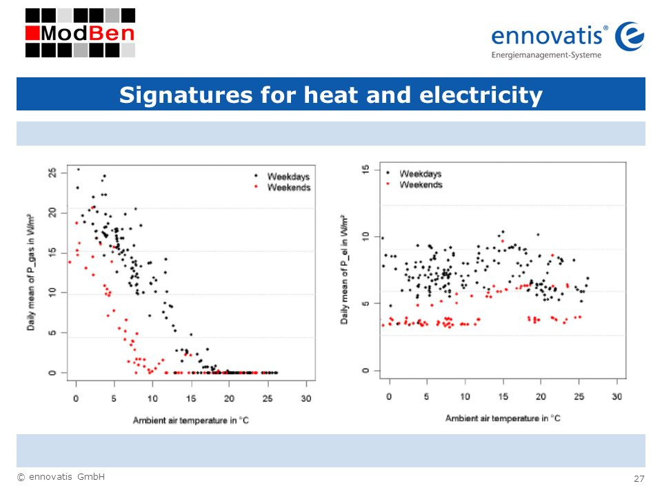 Signatures for heat and electricity