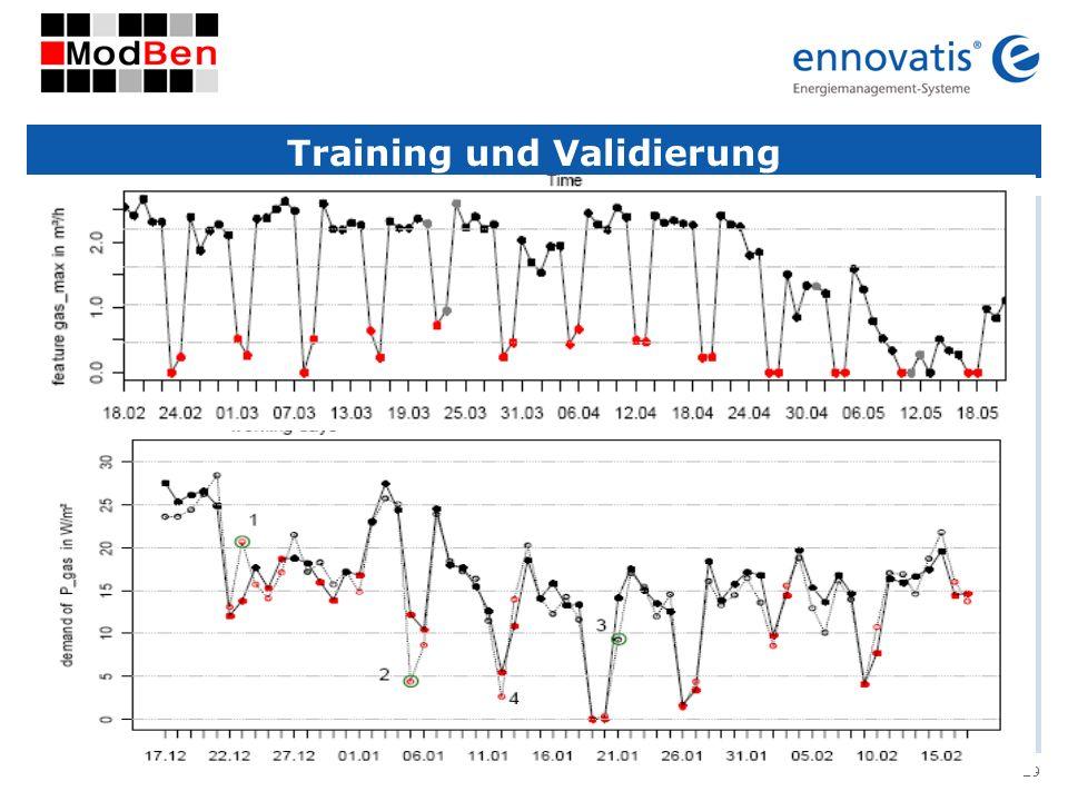 Training und Validierung