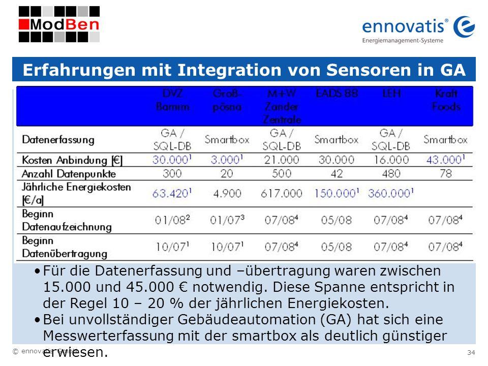 Erfahrungen mit Integration von Sensoren in GA
