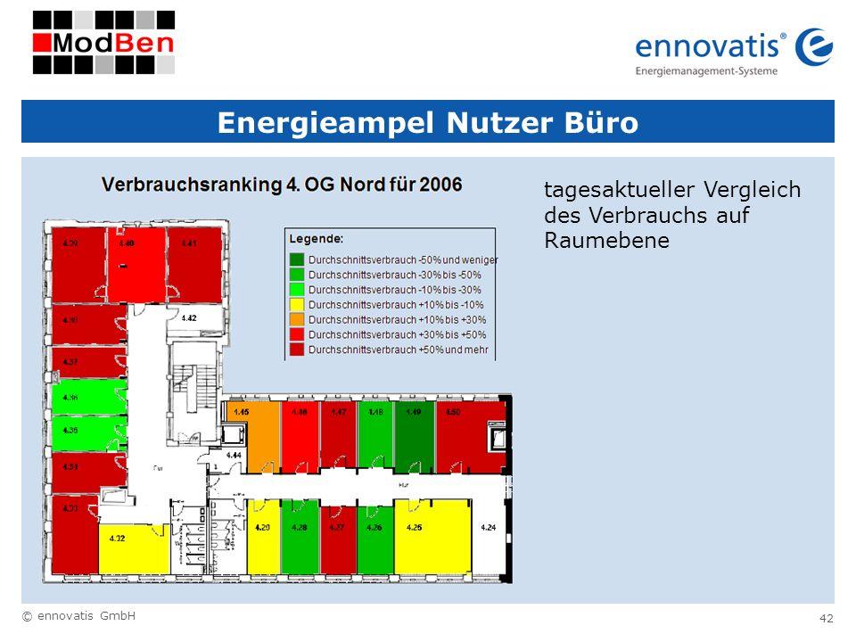 Energieampel Nutzer Büro