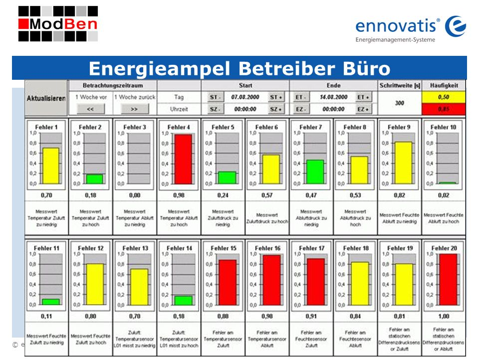 Energieampel Betreiber Büro