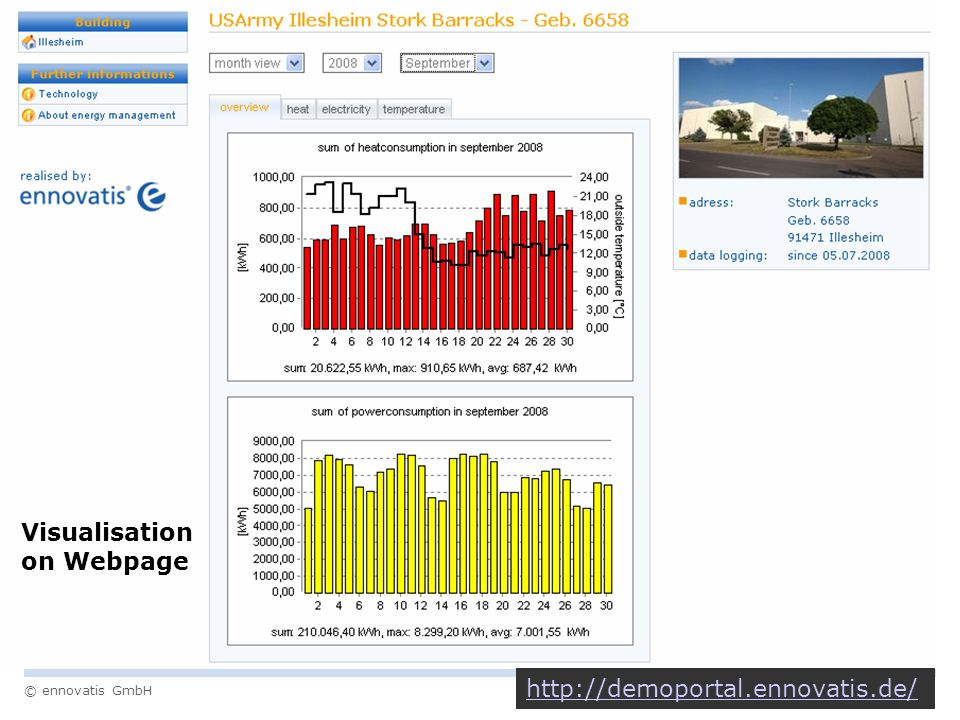 Visualisation on Webpage