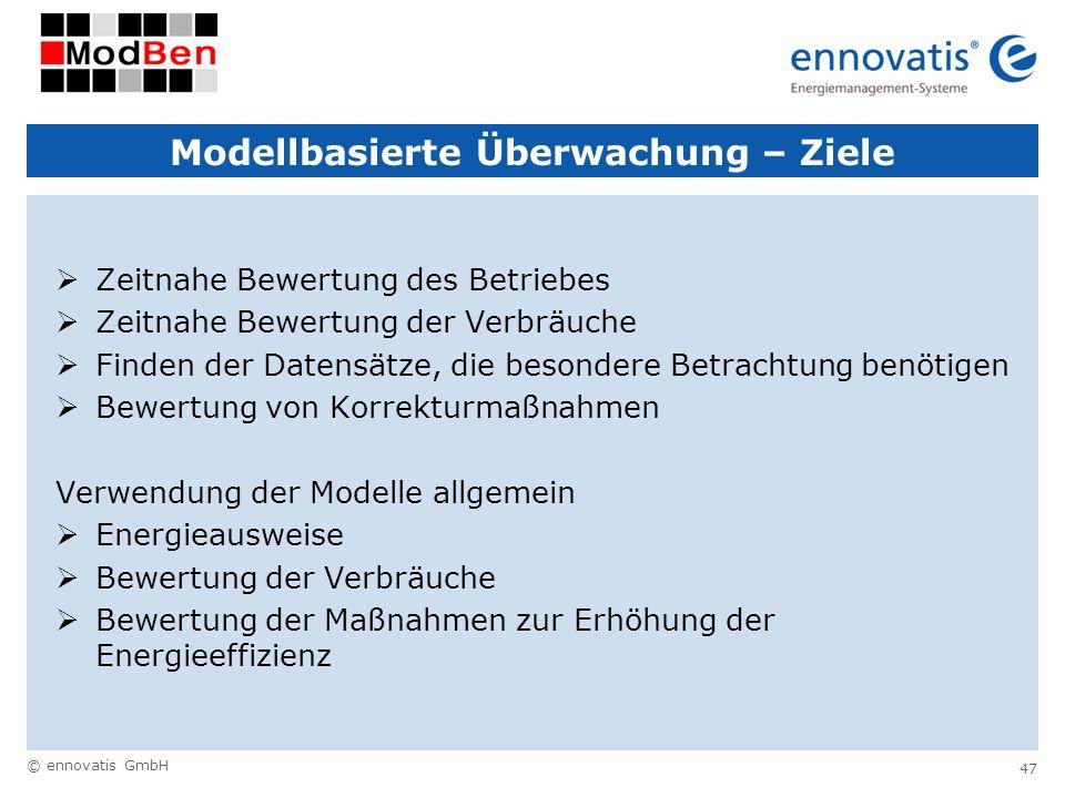 Modellbasierte Überwachung – Ziele