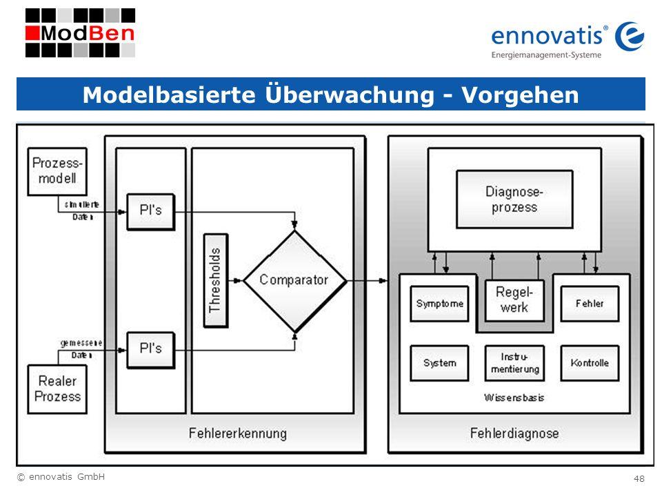 Modelbasierte Überwachung - Vorgehen