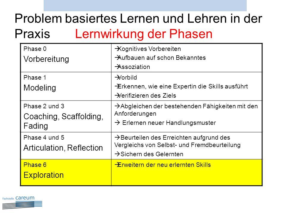 Problem basiertes Lernen und Lehren in der Praxis