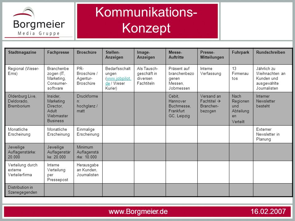Kommunikations-Konzept