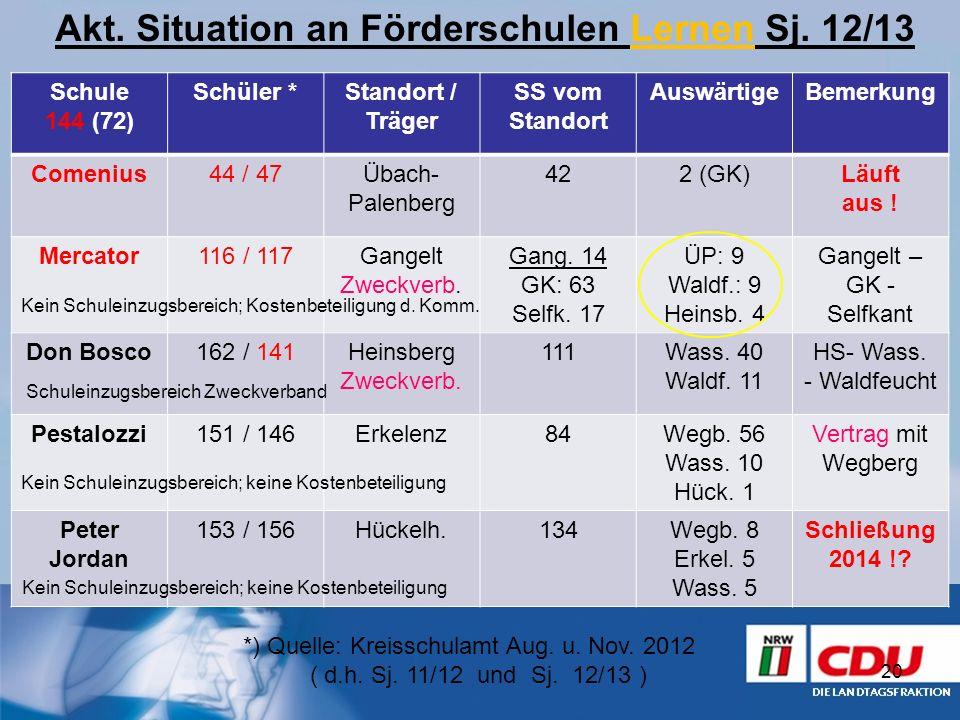 Akt. Situation an Förderschulen Lernen Sj. 12/13