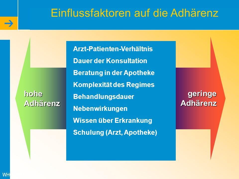 Einflussfaktoren auf die Adhärenz