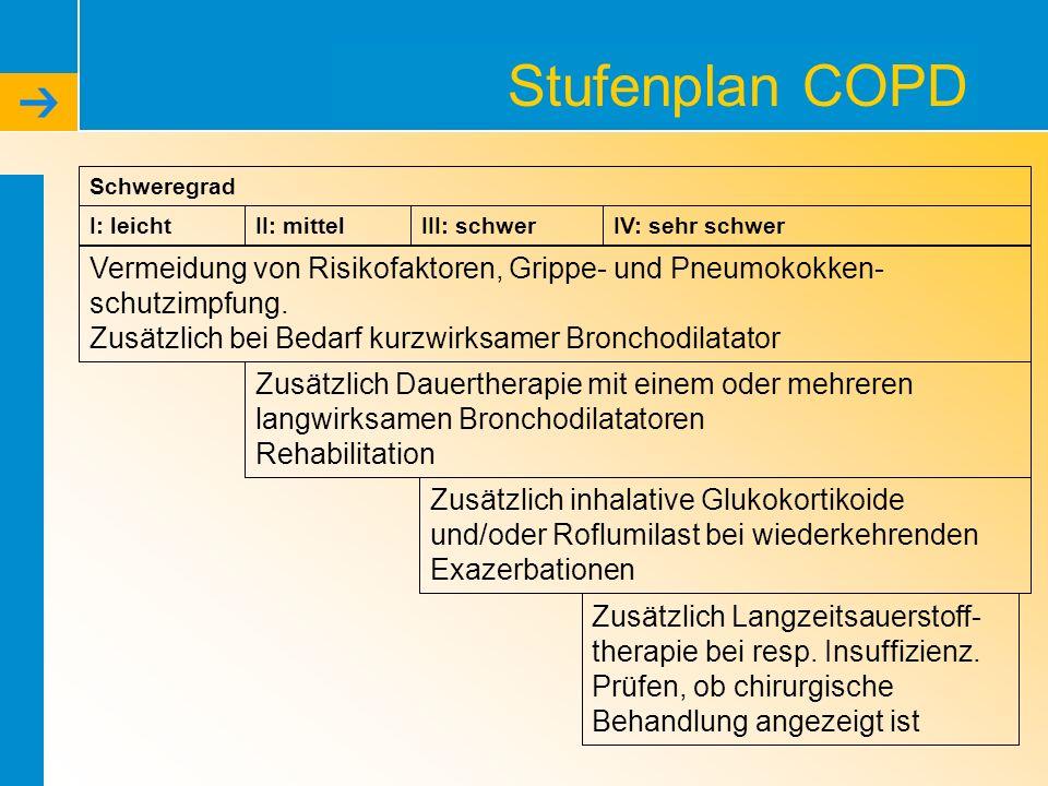 Stufenplan COPD Schweregrad. I: leicht. II: mittel. III: schwer. IV: sehr schwer.