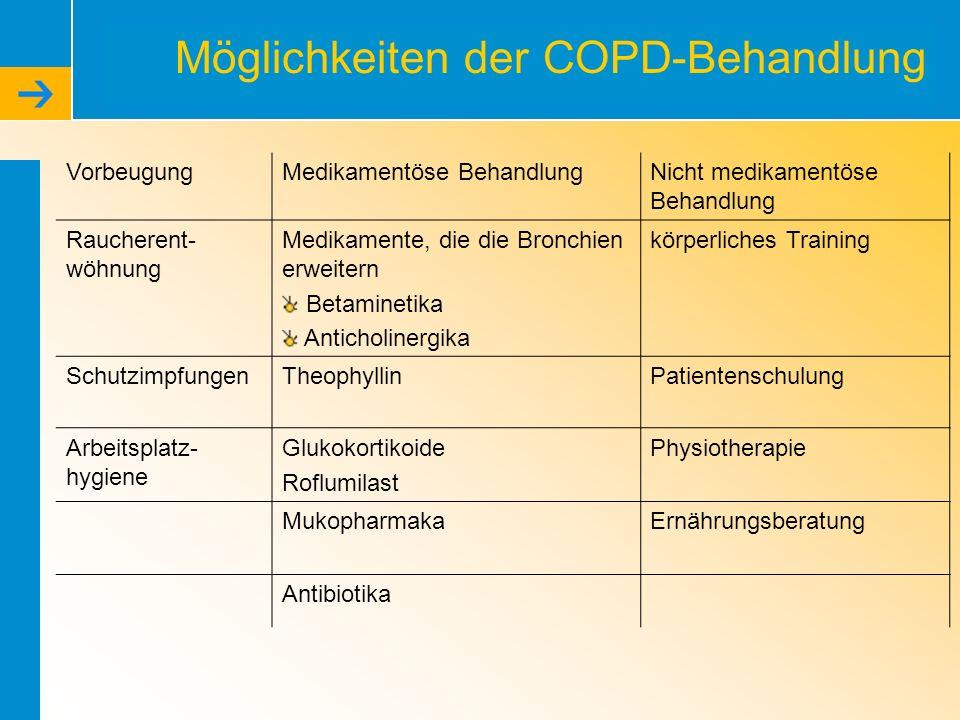 Möglichkeiten der COPD-Behandlung