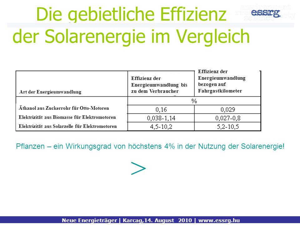 Die gebietliche Effizienz der Solarenergie im Vergleich