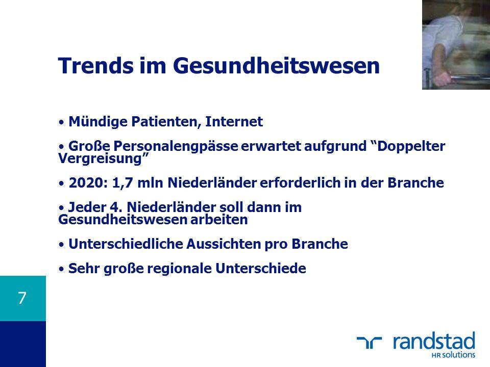 Trends im Gesundheitswesen