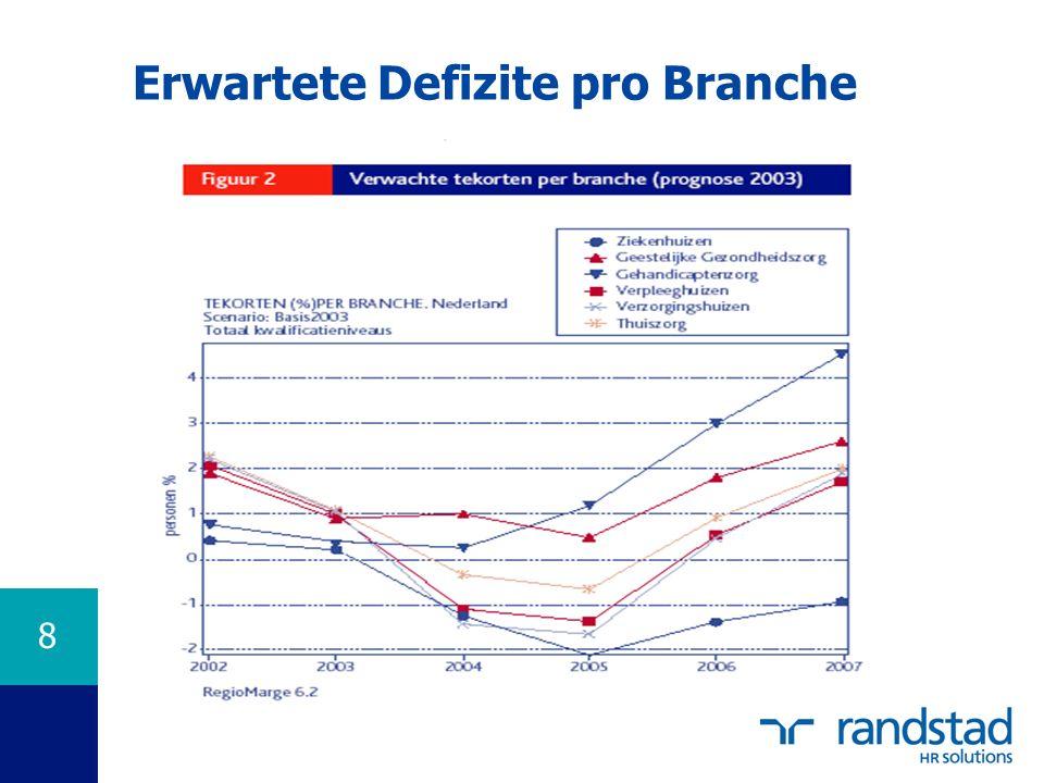 Erwartete Defizite pro Branche