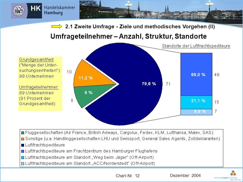 Umfrageteilnehmer – Anzahl, Struktur, Standorte