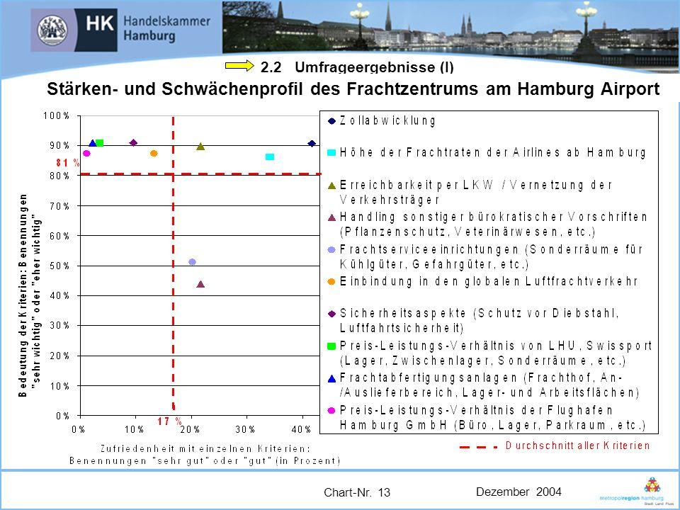 Stärken- und Schwächenprofil des Frachtzentrums am Hamburg Airport