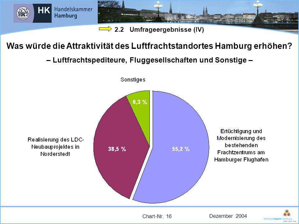 Was würde die Attraktivität des Luftfrachtstandortes Hamburg erhöhen