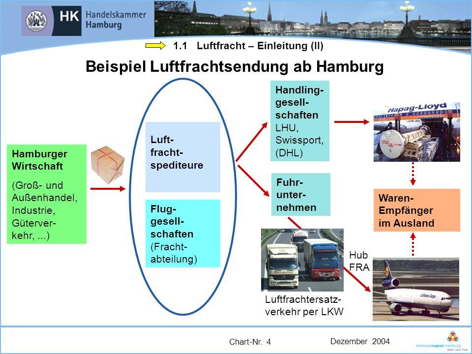 Beispiel Luftfrachtsendung ab Hamburg