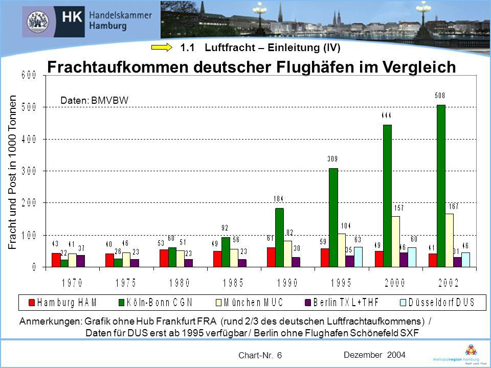 Frachtaufkommen deutscher Flughäfen im Vergleich