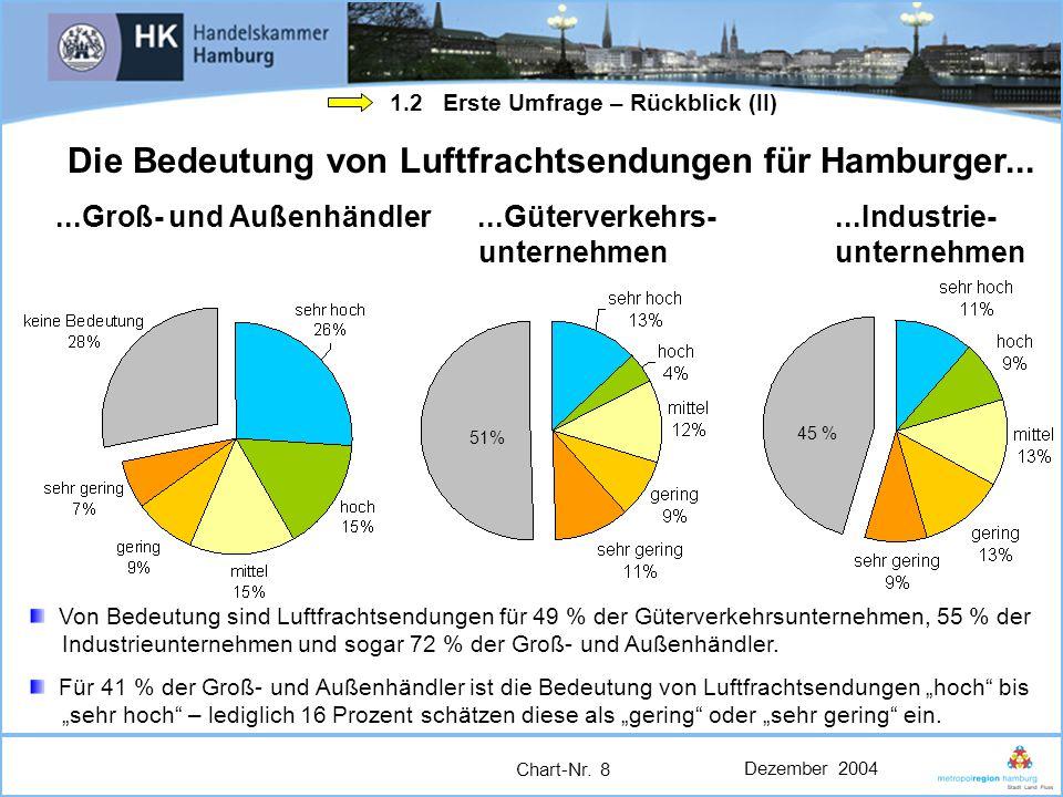 Die Bedeutung von Luftfrachtsendungen für Hamburger...