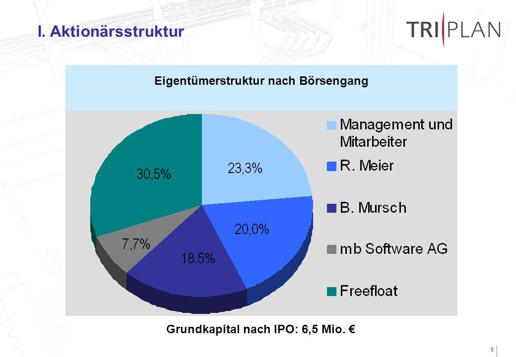 Eigentümerstruktur nach Börsengang Grundkapital nach IPO: 6,5 Mio. €