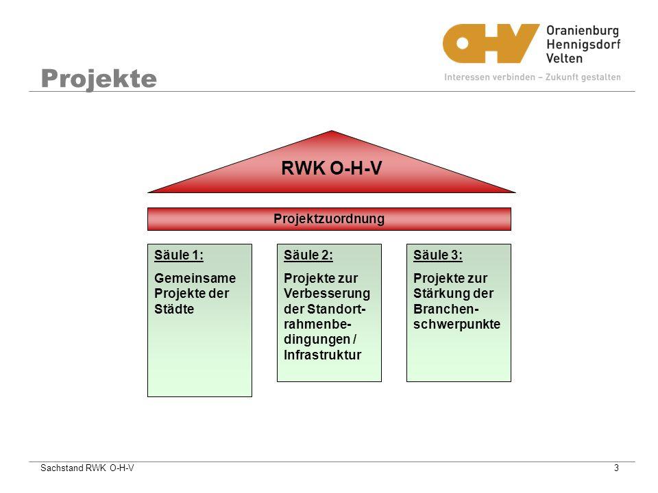 Projekte RWK O-H-V Projektzuordnung Säule 1: