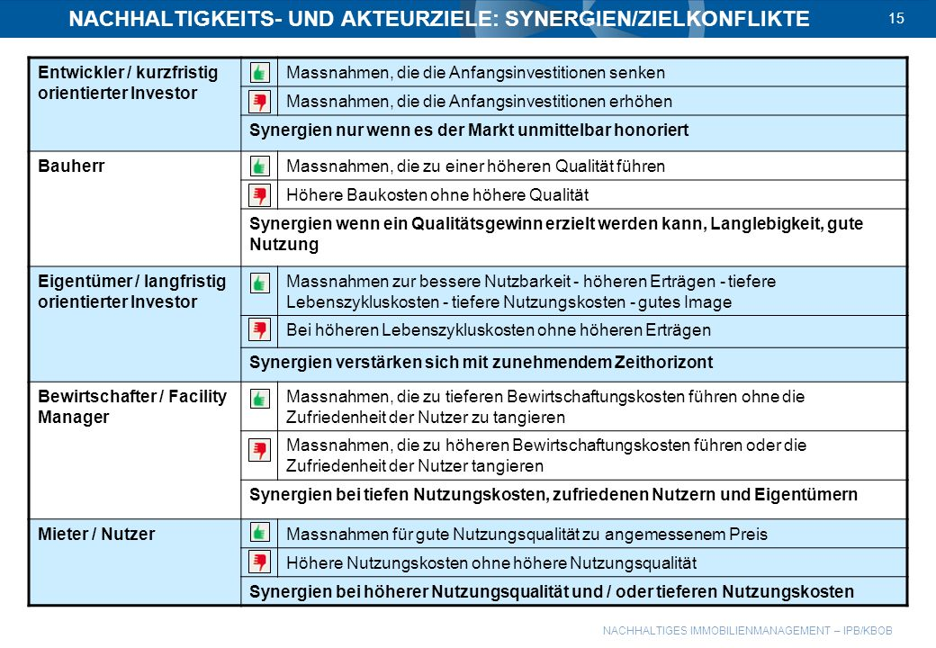 NACHHALTIGKEITS- UND AKTEURZIELE: SYNERGIEN/ZIELKONFLIKTE