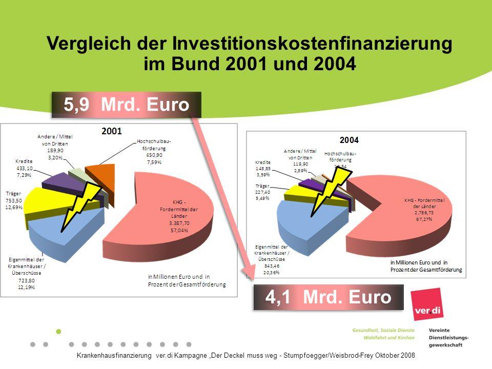 Vergleich der Investitionskostenfinanzierung im Bund 2001 und 2004