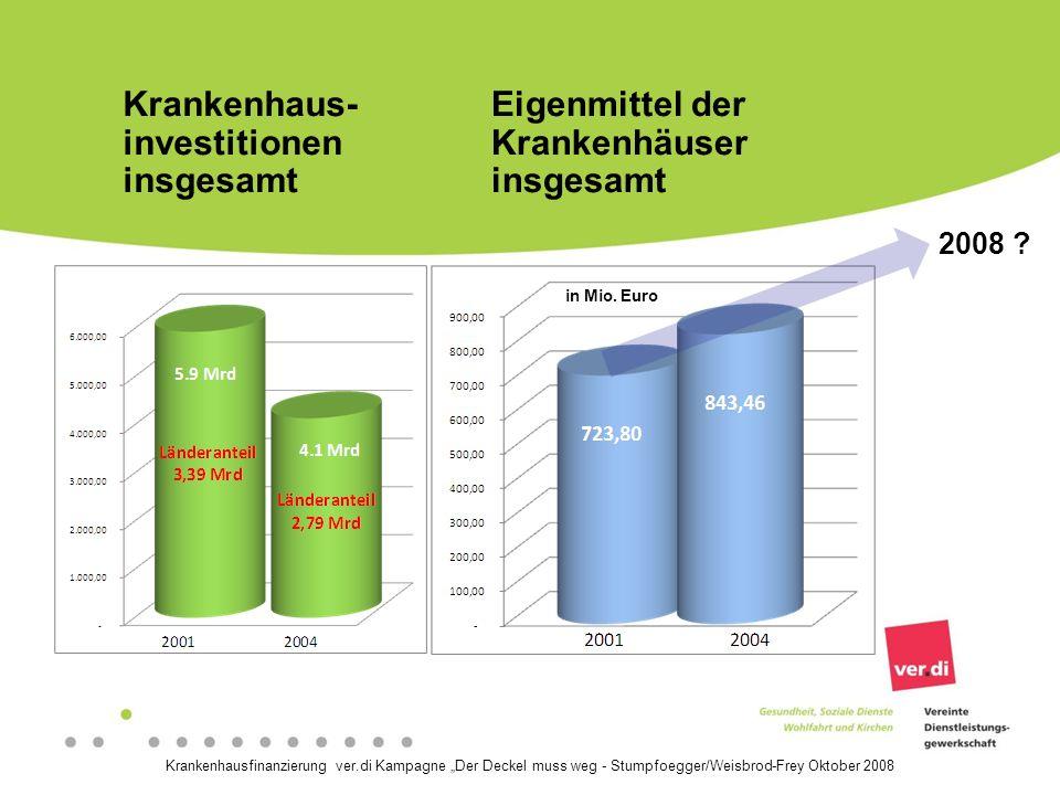 Krankenhaus- investitionen insgesamt