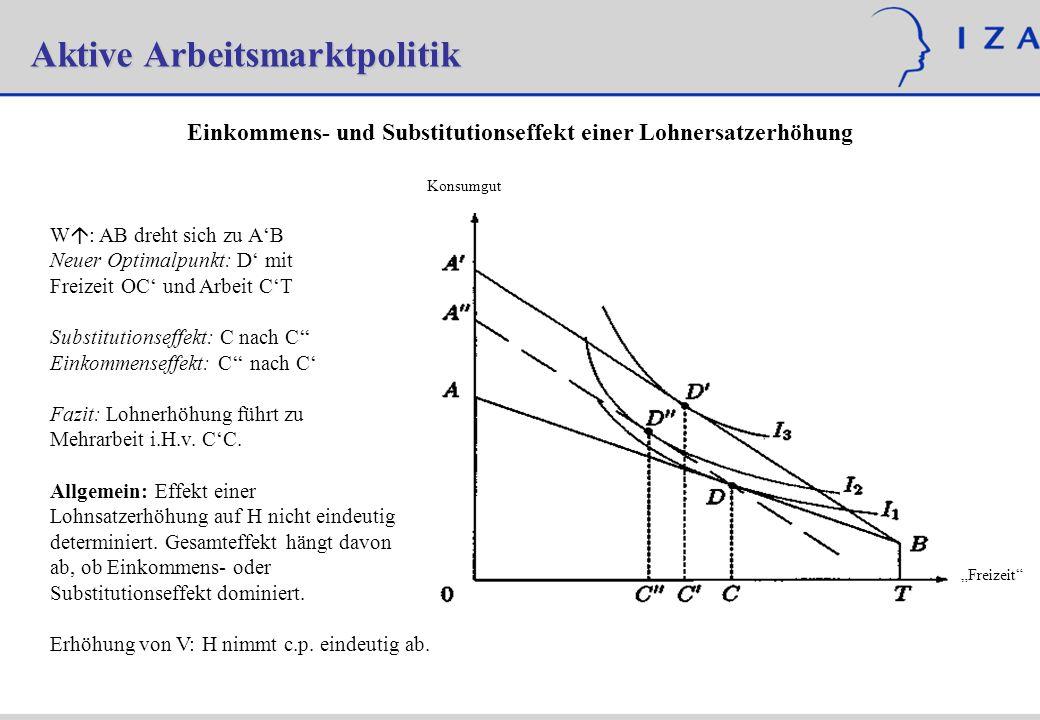 Einkommens- und Substitutionseffekt einer Lohnersatzerhöhung