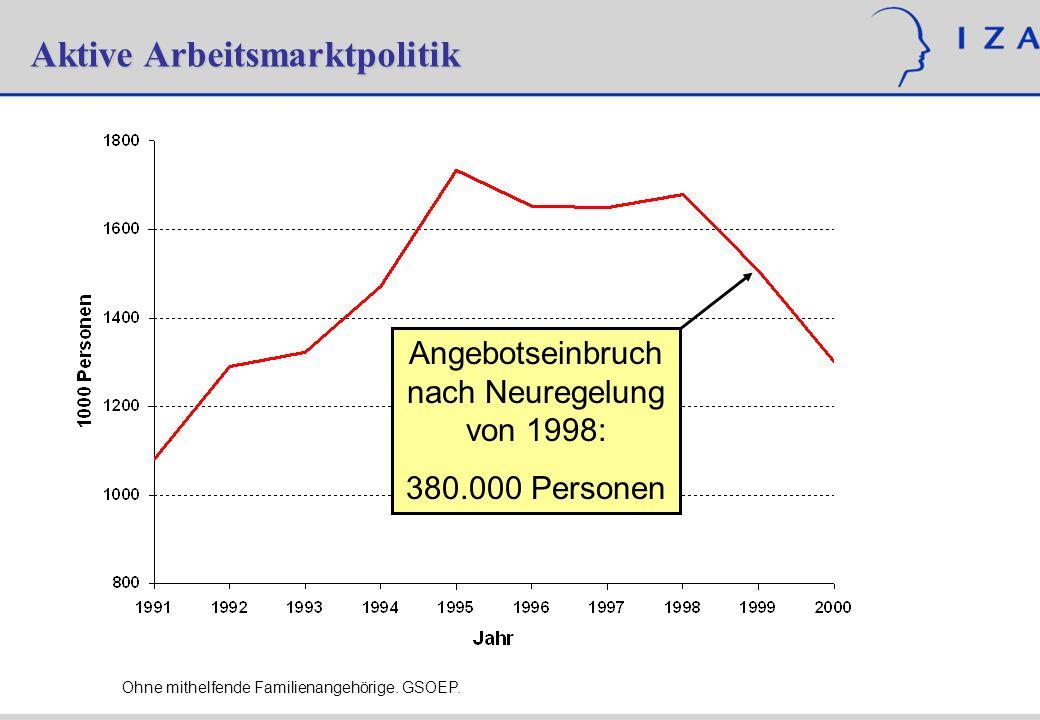 Angebotseinbruch nach Neuregelung von 1998: