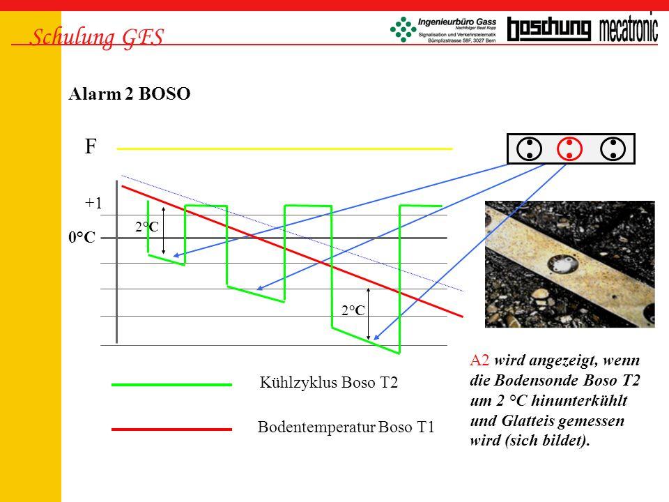 Schulung GFS F Alarm 2 BOSO +1 0°C