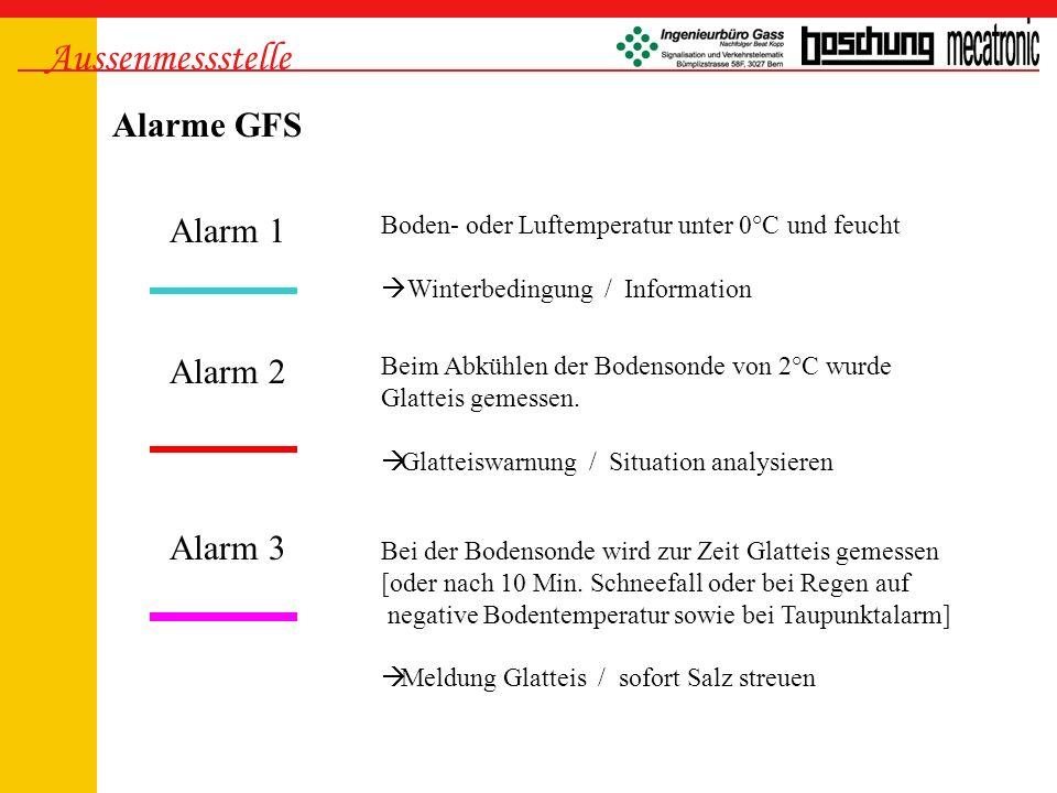Aussenmessstelle Alarme GFS Alarm 1 Alarm 2 Alarm 3