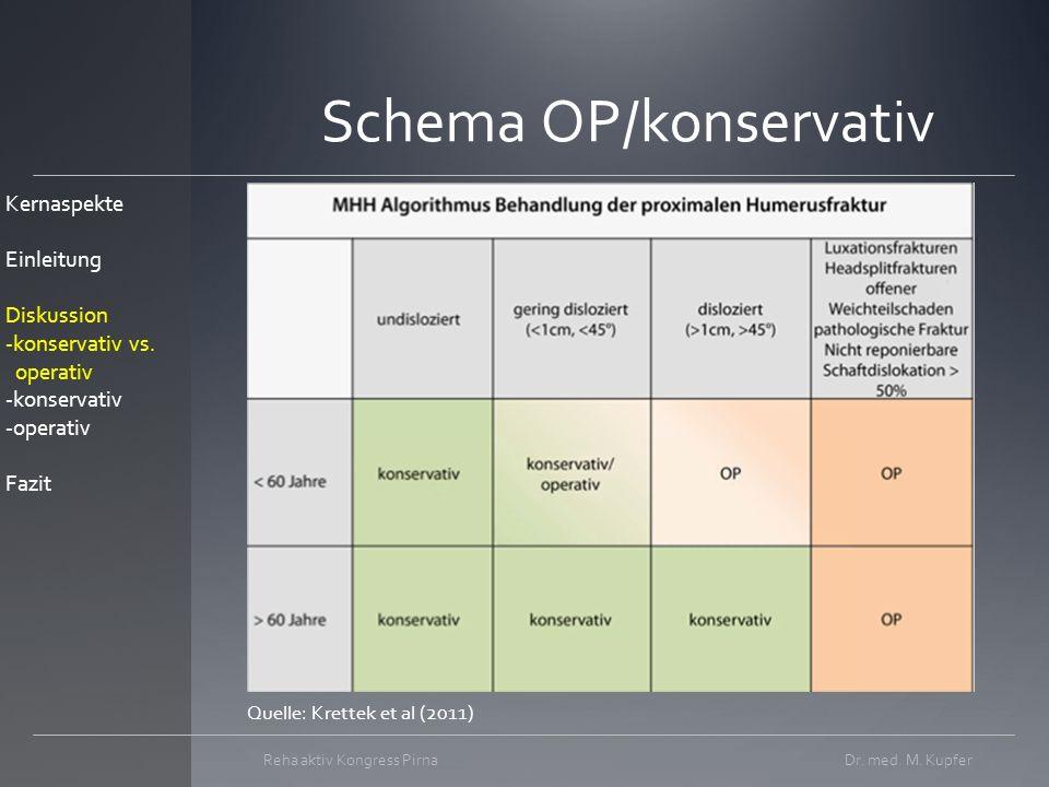 Schema OP/konservativ