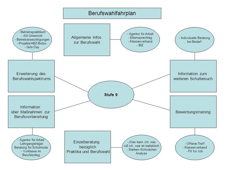 Berufswahlfahrplan Allgemeine Infos zur Berufswahl Erweiterung des