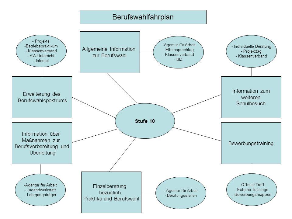Berufswahlfahrplan Allgemeine Information zur Berufswahl