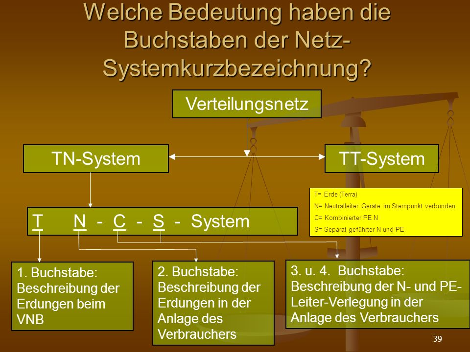 Welche Bedeutung haben die Buchstaben der Netz-Systemkurzbezeichnung