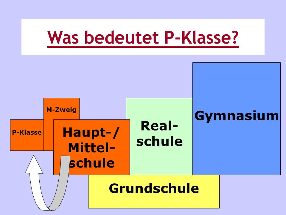Was bedeutet P-Klasse Gymnasium Real- schule Haupt-/ Mittel- schule