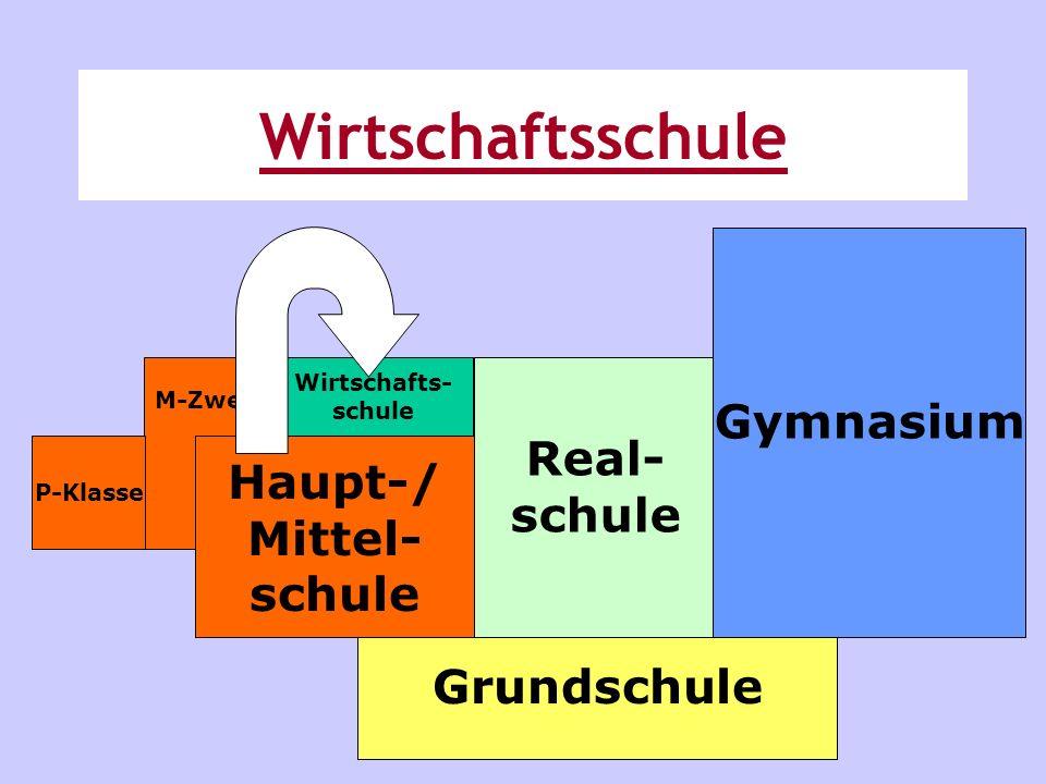Wirtschaftsschule Gymnasium Real- schule Haupt-/ Mittel- schule