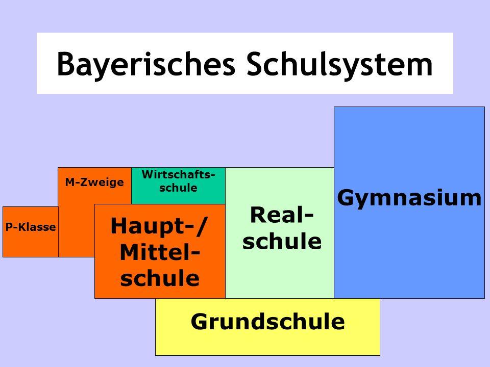 Bayerisches Schulsystem
