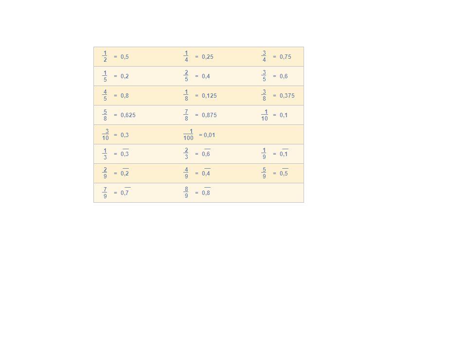 1 2 1 4. 3 4. = 0,5. = 0,25. = 0,75. 1 5. 2 5. 3 5. = 0,2. = 0,4. = 0,6. 4 5.