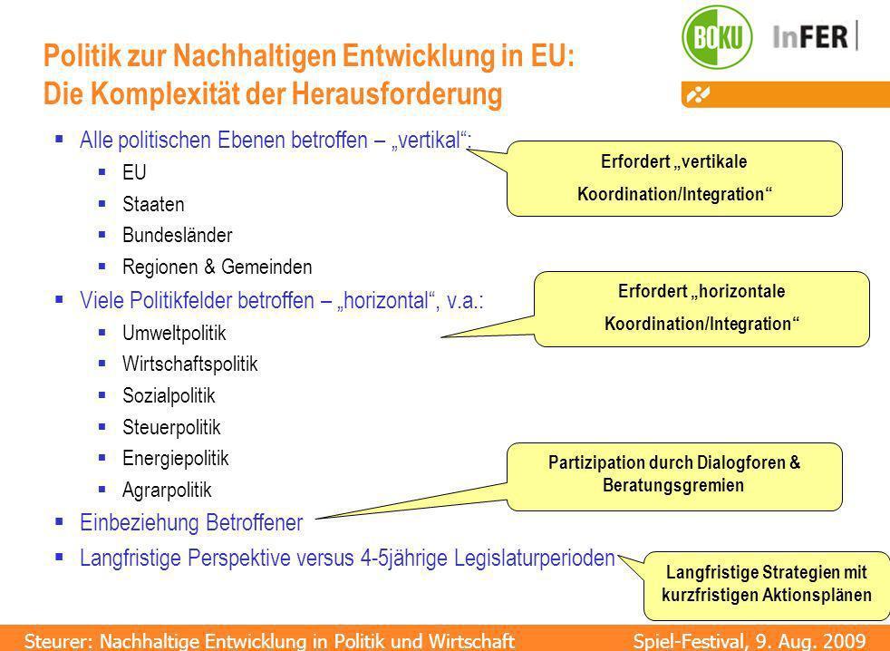 Politik zur Nachhaltigen Entwicklung in EU: