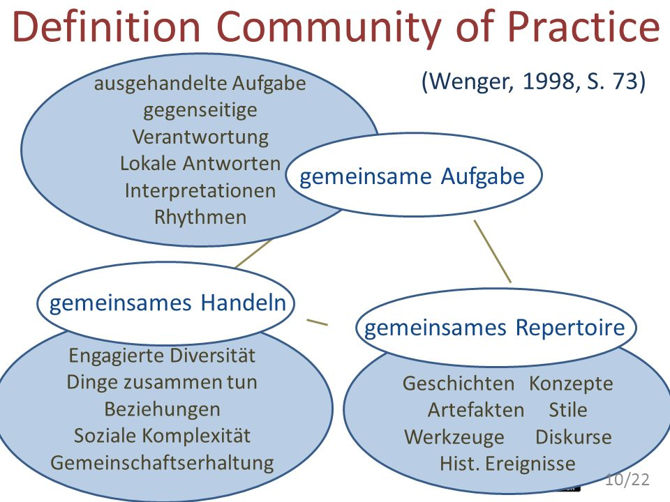 Definition Community of Practice