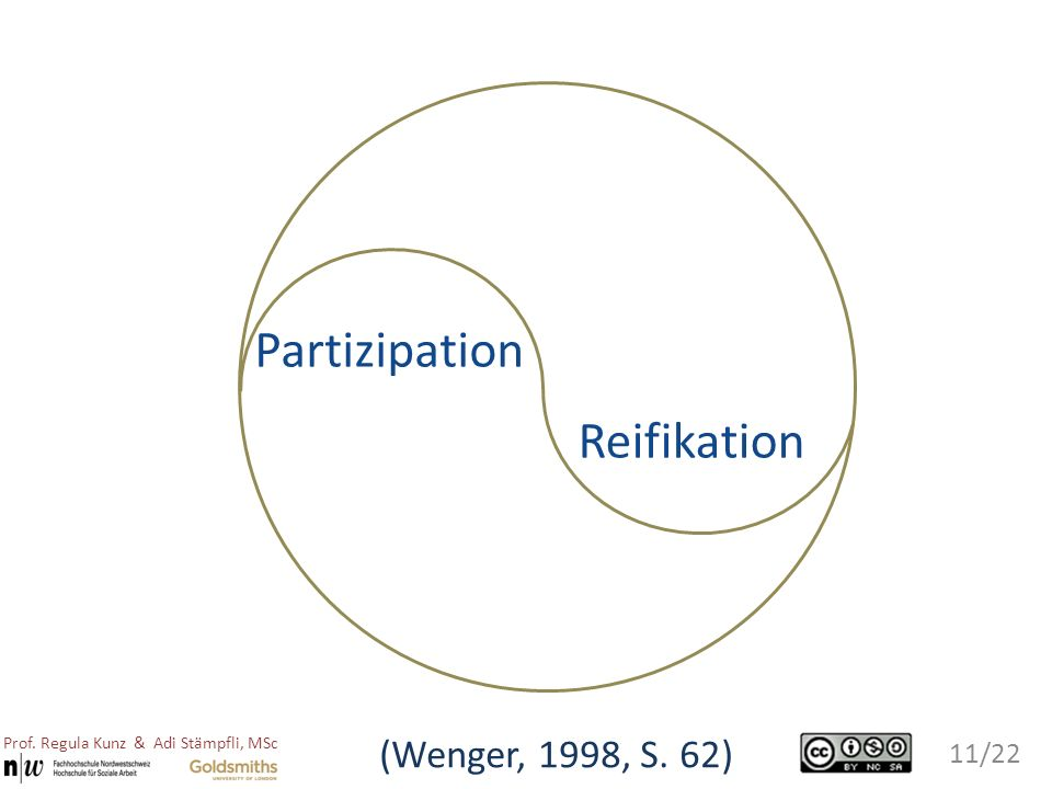 Partizipation Reifikation (Wenger, 1998, S. 62)