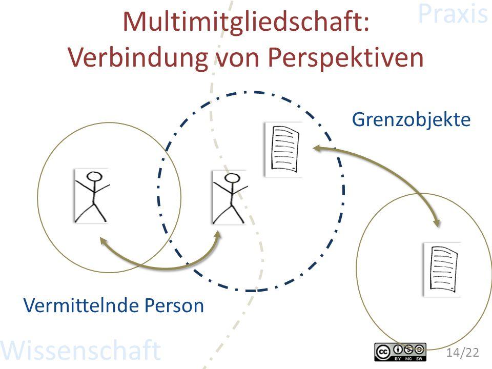 Multimitgliedschaft: Verbindung von Perspektiven