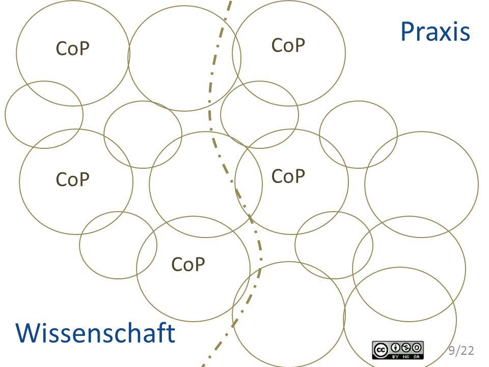 CoP Praxis Wissenschaft