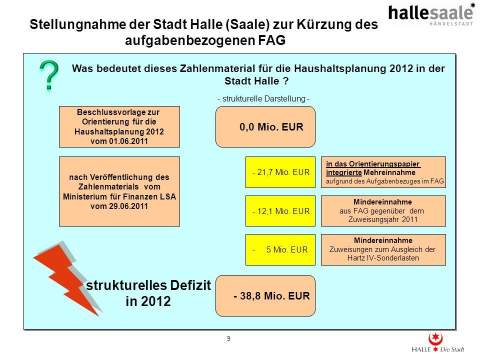 strukturelles Defizit in 2012
