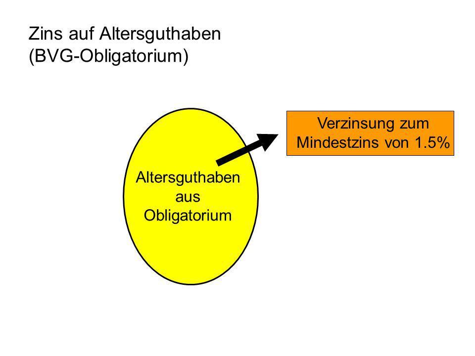 Zins auf Altersguthaben (BVG-Obligatorium)